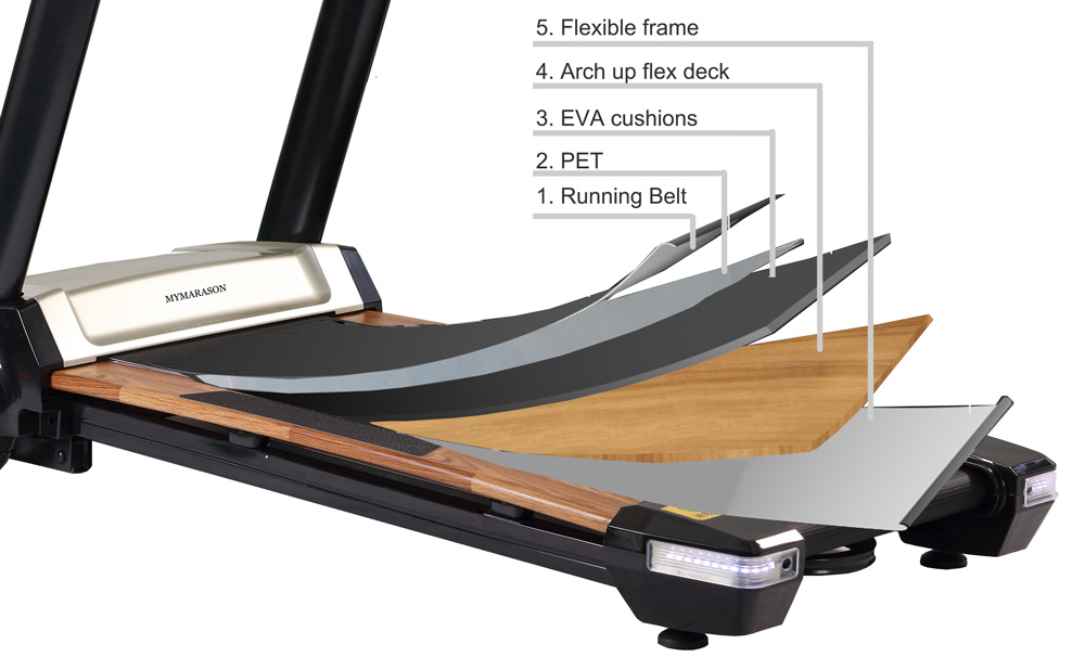 5 Layers Arch Up Flex Treadmill Deck Just For More